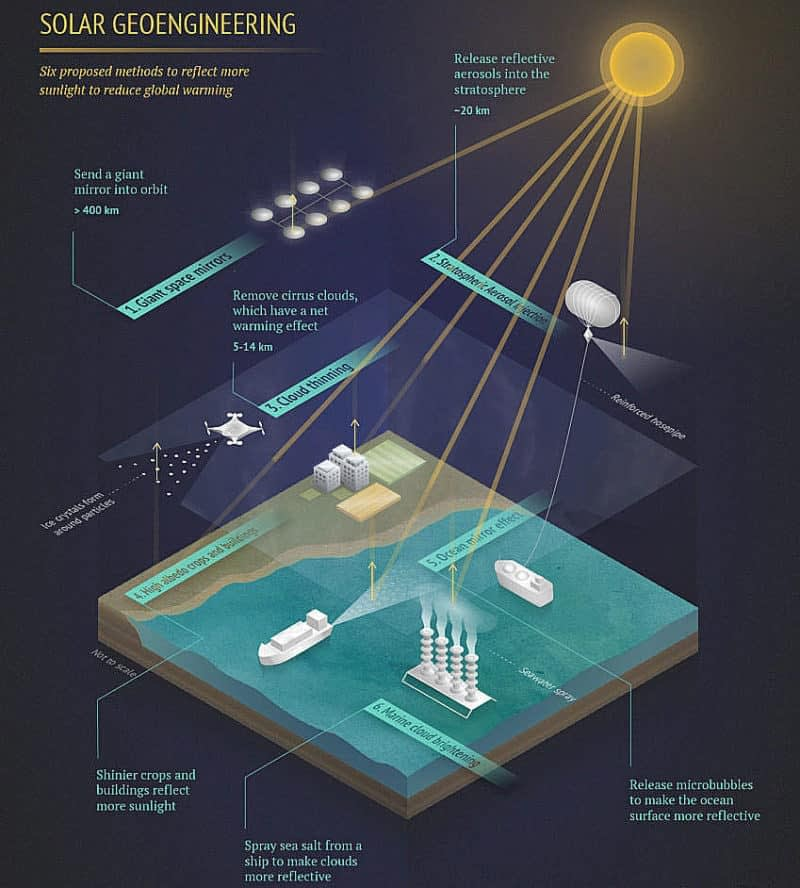 CarbonBrief solar geoengineering