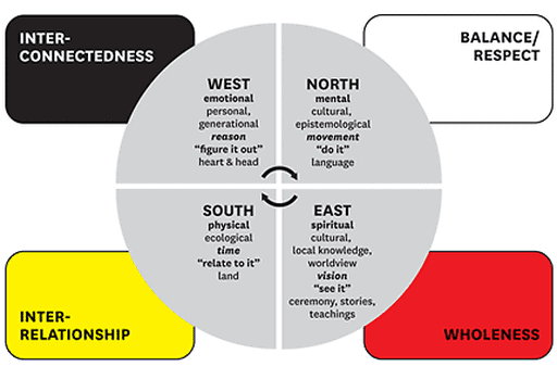 aboriginal world view